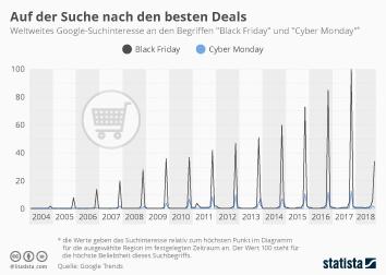 Infografik - Weltweites Google-Suchinteresse an den Begriffen Black Friday und Cyber Monday