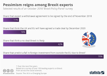 Infographic - Pessimism reigns among Brexit experts