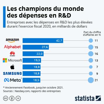 Infographie - entreprises qui depensent le plus en r&d
