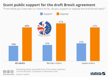 Infographic - Scant public support for the draft Brexit agreement