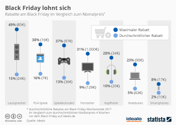Infografik - Rabatte am Black Friday im Vergleich zum Nomalpreis