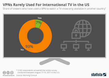 Infographic: VPNs Rarely Used For International TV in the US | Statista