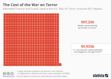 Infographic - The Cost of the War on Terror