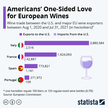 Infographic - Wine trade between the U.S. and Europe