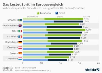 Infografik - Das kostet Sprit im Europavergleich