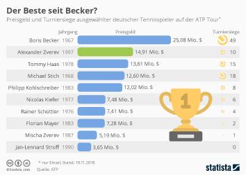 Infografik - Preisgeld und Turniersiege deutscher Tennisprofis