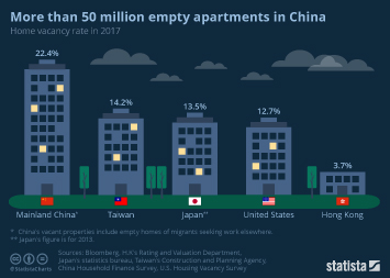 Infographic: More than 50 million empty apartments in China | Statista