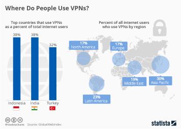 Infographic - top vpn region