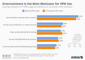 Infographic - vpn use world