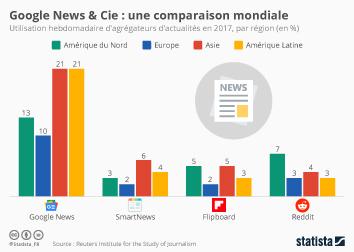 Infographie - Google News et compagnie : une comparaison mondiale