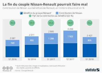 Infographie - contribution Nissan aux benefices de Renault