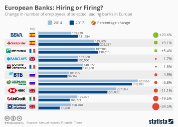 Infographic - European Banks employment change