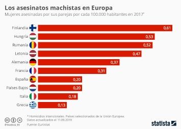 Infografía: ¿Hay en España más asesinatos machistas que en otros países? | Statista