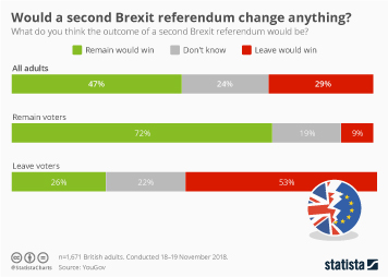 Infographic - Would a second Brexit referendum change anything?
