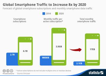 Infographic - Global Smartphone Traffic