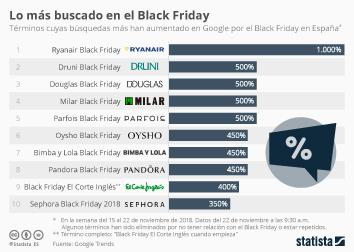 Infografía -  términos cuyas búsquedas más han aumentado en Google por el Black Friday en España