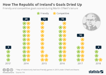Infographic - friendly and competitive goals scored during Martin O'Neill's tenure