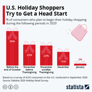 Infographic - Timing of holiday shopping in the US