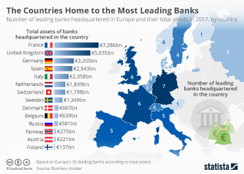 Infographic - Countries Home to Most Leading Banks europe
