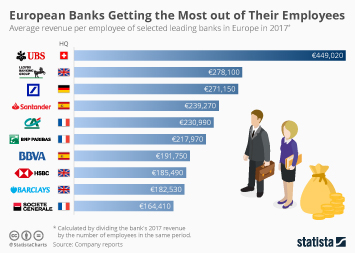 Infographic - European Banks revenue per Employee