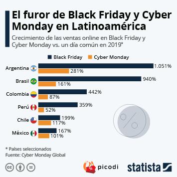 Infografía - El Black Friday sigue impulsando las ventas en línea en América Latina