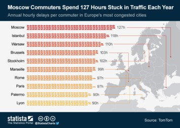 Infographic: Moscow Commuters Spend 127 Hours Stuck in Traffic Each Year | Statista