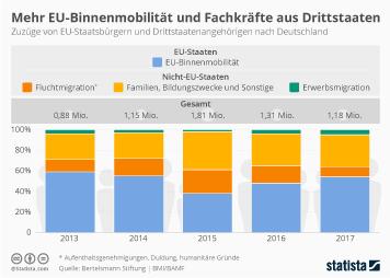 Infografik - Zuwanderung nach Deutschland