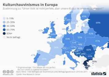 Infografik - Kulturchauvinismus in Europa
