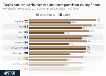 Infographie - montant droit accise carburant pays UE
