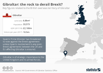 Infographic - Gibraltar: the rock to derail Brexit?