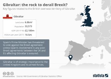 Infographic: Gibraltar: the rock to derail Brexit?   Statista