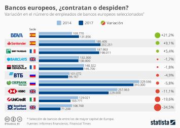 Infografía: BBVA y Banco Santander, entre los bancos europeos que más aumentan su plantilla | Statista
