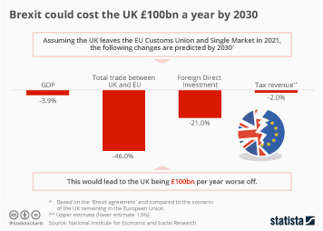 Infographic - Brexit could cost the UK £100bn a year by 2030