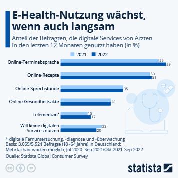 Infografik - Nutzung von digitalen Services von Ärzten in Deutschland