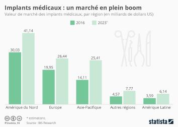 Infographie - valeur marche implants medicaux monde