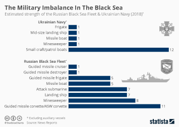 Infographic: The Military Imbalance In The Black Sea | Statista