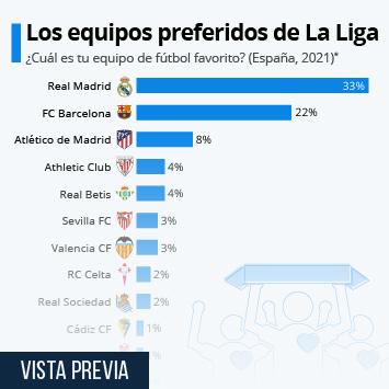 Infografía: El Real Madrid, club preferido de La Liga  | Statista