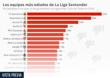 Infografía: El Barça, Real Madrid y Girona, los clubs más impopulares de La Liga  | Statista