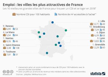 Infographie - villes de france les plus attractives pour emploi et logement