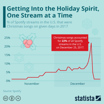 Infographic - Christmas songs on Spotify in the United States