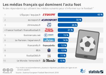 Infographie: Les médias qui dominent l'actu foot | Statista