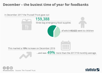 Infographic: December - the busiest time of year for foodbanks | Statista