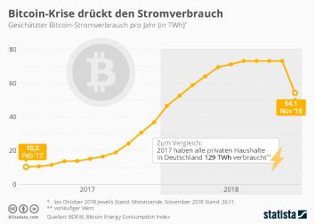 Infografik - Geschätzter Bitcoin-Stromverbrauch pro Jahr