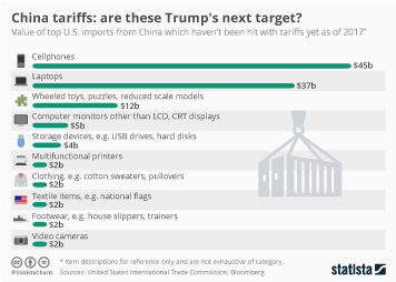 Infographic - value of top U.S. imports from China which haven't been hit with tariffs