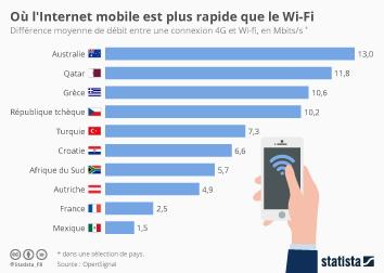 Infographie - Où l'Internet mobile est plus rapide que le Wi-Fi
