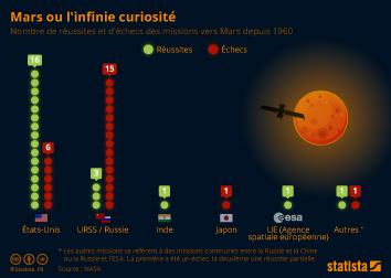 Infographie - tentatives reussites missions mars