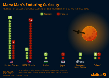 Infographic -  the number of successful/unsuccessful unmanned missions to Mars