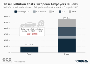 Infographic -  health/non-health related costs of air pollution from transport in Europe