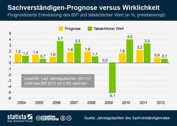 Infografik: Sachverständigen-Prognose versus Wirklichkeit | Statista