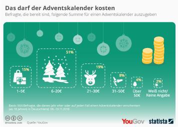Infografik - Das darf der Adventskalender kosten
